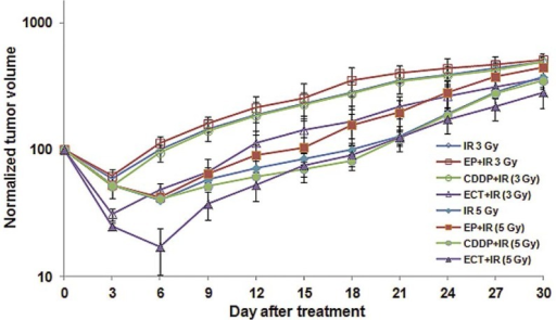 Tumor growth curves for invasive ductal carcinoma tumors after treatment with radiotherapy (IR) only, electrochemotherapy (ECT), combination of CDDP or electric pulses and radiotherapy at dose of 3 Gy in comparison to 5 Gy. Data are mean ± SE of at least 8 animals for each of the experimental groups.
