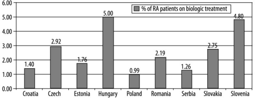 Percentage of RA patients on biologic treatment.