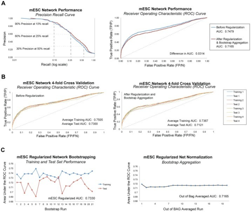 Network Performance Evaluations.A. Computational assessment of network performance using standard machine learning metrics showed that precision at 10% recall was 90%, and 60% at 25% recall, before and after regularization and out of bag averaging to correct for overfitting to noise. The area under the Receiver Operating Characteristic (ROC) curve (AUC) for the mESC network was 0.7479; after regularization and out of bag averaging, the AUC was 0.7165. B. We conducted 4-fold network cross validations by removing 25% of edges in the gold standard (4-fold Gold Standard). ROC curves showed a small amount of overfitting, most apparent in cross validations for which we removed 25% of genes (rather than edges) from the network training set (Figure S1). C. We conducted 20 bootstrap runs, using 70–30 split (training to test) of the gold standard answer file, and performed out-of-bag averaging to produce a single network. The relatively flat trend of AUC over out-of-bag-averaging runs confirms the minimal amount of overfitting and produced a single network with high confidence inference scores.