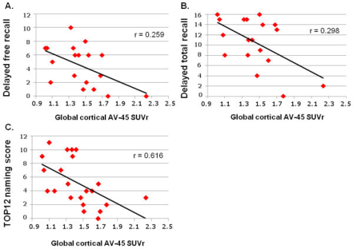 Correlation between mean global cortical AV-45 standardized uptake value ratio (SUVr) and memory performance. At (A) the delayed free recall of the FCSRT (max = 16), (B) the delayed total recall of the FCSRT (max = 16), and (C) the naming subtest of the TOP 12 semantic test (max = 12).