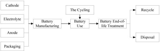 Flow diagram of the battery system.