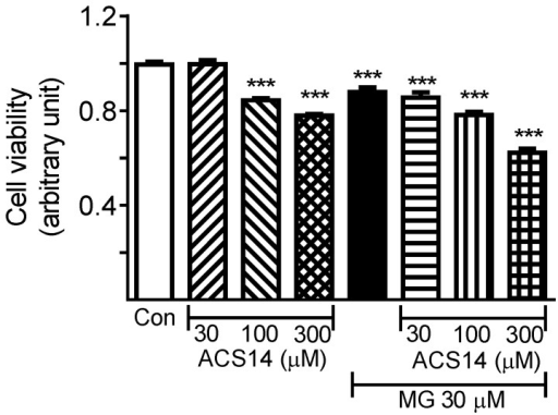 MG and ACS14 significantly reduce cell viability of cultured vascular smooth muscle cells.Cultured rat aortic vascular smooth muscle cells (VSMCs, A10 cell line) were incubated with methylglyoxal (MG, 30 µM) or ACS14 (30, 100 or 300 µM), alone or combined, for 3 h. Cell viability was determined with CellTiter 96 AQueous One Solution Cell Proliferation Assay as described in the methods. ***P<0.001 vs. respective control, †††P<0.001 vs. MG alone group.