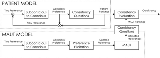 "We attempted to evaluate consistency between the participant (patient model) and multiattribute utility theory (MAUT model). Both models begin with the same initial conditions (true participant subconscious preferences). However, the patient model has a feedback mechanism that we cannot model (eg, we have no direct access to a patient's subconscious or conscious preference). Each block is a potential source of error. We only have control over ""MAUT"" and ""consistency evaluation"" and partial control over ""preference elicitation."" Note that reductions in consistency may be due to changes in preferences in the patient model due to feedback. Misranking outcomes is a major source of error in ""consistency questions"" on both the patient and MAUT side. It is difficult to discern if a participant indeed makes a mistake."