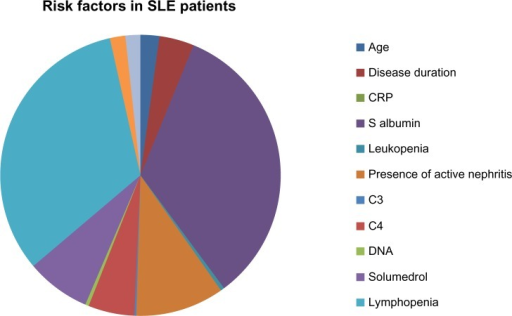 Infection risk factors in SLE patients.