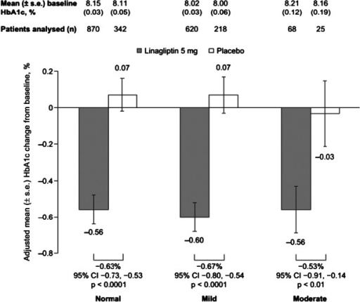 Adjusted mean change from baseline in HbA1c following treatment with linagliptin 5 mg or placebo after 24 weeks (FAS – LOCF). Model includes continuous baseline HbA1c, baseline body mass index (category), washout period, treatment, study, age group, gender, time since diagnosis of diabetes, race, renal function (MDRD) and treatment × renal function (MDRD). CI, confidence interval; FAS, full analysis set; HbA1c, glycated haemoglobin; LOCF, last observation carried forward; MDRD, modification of diet in renal disease; s.e., standard error.
