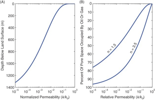 (A) Normalized permeability of Wilcox Shale from (Kwon et al. 2001), assuming that effective stress is the difference between lithostatic pressure and hydrostatic pressure. The bulk density of overburden and water were assumed to be 2300 kg m−3 and 1000 kg m−3, respectively. k0 in this case would be the permeability at the land surface (i.e., when effective stress is zero); (B) relative permeability estimated from Equation 2. k0 in this case would be the permeability for water-saturated rock. In gas-rich shales, pore space is predominantly occupied by gas and oil; therefore, the permeability to water is reduced by orders of magnitude.