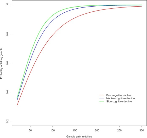 Association of cognitive decline with risk aversion as derived from a non-linear mixed effects model.The figure depicts the probability of taking the gamble as a function of the gamble gain in dollars. Lower curves on the Y axis indicate more risk aversion. Predicted curves are shown for a typical participant (i.e., female with median age, education, and income) at three different levels of cognitive decline: red indicates fast (highest 10th percentile), blue indicates median, and green indicates slow (lowest 10th percentile) cognitive decline.