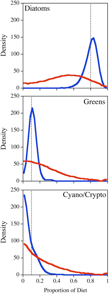 "Results from mixed diet simulations for ""pseudo-Daphnia"" that were comprised of 80% diatoms, 10% green algae and 10% either cyanobacteria or cryptophytes for the SI (red) and FA (blue) based analyses.These scenarios included full uncertainty for both the resources and fractionation (n = 1000, in groups of 100). The density curves represent the posterior distributions of the 1/10th percentiles (n = 1000) grouped into 40 bins."