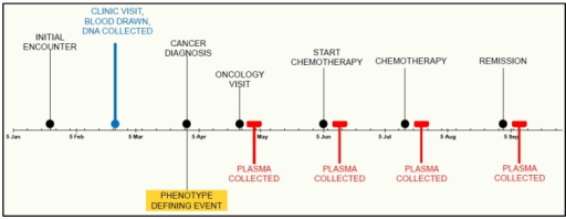 Example timeline of DNA and plasma parallel collection. BioVU DNA banking occurs in a defined moment in the medical timeline of a patient. DNA acquisition may be before, after or during diagnosis of a particular disease state. In contrast, phenotypic events trigger specific plasma collection, opening the possibility for observation throughout the varying phases of their clinical care.