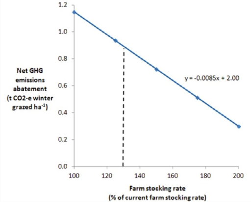 Relationship between farm stocking rate and the greenhouse gas (GHG) emissions abatement value of establishing Kikuyu pasture in place of annual pasture, based on a linear increase in farm GHG emissions with soil carbon storage kept constant. The vertical checked line indicates the likely change in farm stocking rate based on MIDAS bioeconomic modelling [10].
