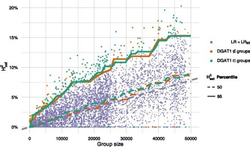 Proportion of explained genomic variance by random gene groups for the trait Mastitis 1.2 as a function of number of markers in the gene groups, showing that an increase in group size increases the expected amount of explained genomic variance. The dots corresponds to a random gene group, and the lines are the 50th and 95th percentile of these. The random gene groups are colour coded according to whether the likelihood ratio is larger than 95 % of the likelihood ratios of the same trait. The regression lines are coloured according to whether they describe gene groups containing DGAT1 genes; the grey, dashed line corresponds to the naïve expectation of the infinitesimal model, where all markers contribute with the same effect