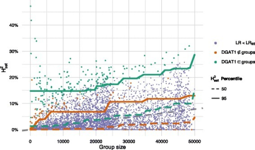 Proportion of explained genomic variance by random gene groups for the trait Fat yield as a function of number of markers in the gene groups, showing that groups with DGAT1 genes consistently increase the expected amount of explained genomic variance. For groups that do not contain one of the DGAT1 genes, the situation is the same as for Mastitis 1.2. The dots corresponds to a random gene group, and the lines are the 50th and 95th percentile of these. The random gene groups are colour coded according to whether the likelihood ratio is larger than 95 % of the likelihood ratios of the same trait. The regression lines are coloured according to whether they describe gene groups containing DGAT1 genes; the grey, dashed line corresponds to the naïve expectation of the infinitesimal model, where all markers contribute with the same effect