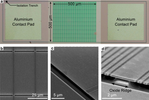 Optical and electron micrograph images of the fabricated thermal emitter device.(a) Top-down view of the fabricated device. The image shows the deposited aluminium contact pads on both sides of the PhC structure along with the isolation trench around the entire device. (b) SEM image of the PhC structure, showing missing rows of holes in the vertical direction for the support ridges and the gaps in the horizontal direction to allow for thermal expansion of the crystal area. (c) SEM image showing the PhC slab suspended above the substrate. (d) Zoomed-in SEM image showing the oxide support ridge beneath the PhC slab.