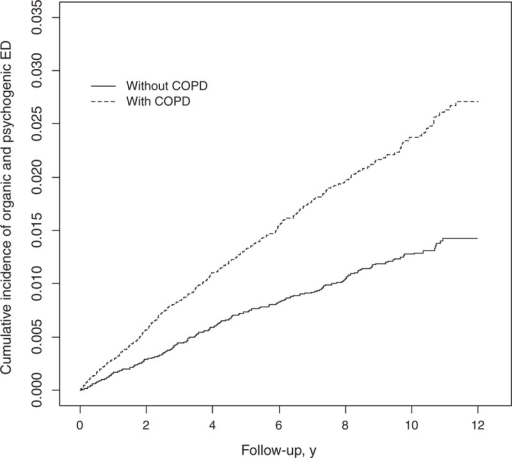 Cumulative incidence of ED in patients with (dashed line) or without (solid line) COPD. COPD = chronic obstructive pulmonary disease, ED = erectile dysfunction.