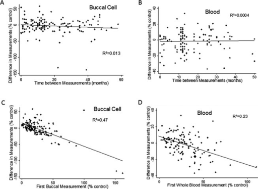 Repeated-measures analysis of frataxin in blood and buccal cells. The change in frataxin levels between samples (ordinate, expressed as a percentage of mean control value from unaffected individuals) was evaluated as a function of time between samples (abscissa; A and B) and initial sample value (abscissa, expressed as a percentage of mean control value from unaffected individuals; C and D) in buccal cells (A and C) and whole blood (B and D). There was essentially no relationship between the difference between the first and second measurements of frataxin levels and the time difference between those two samples. Although the relationship was statistically significant in buccal cells, the R2 value was very low and the slope of the association revealed a change in frataxin value of less than 1% per year. In contrast there was an inverse relationship between the initial frataxin value and the change in value, consistent with regression to the mean as the reason for the mean decrease in frataxin level with serial measurement in both blood and buccal swabs. N = 143 for buccal swabs, n = 137 for blood.