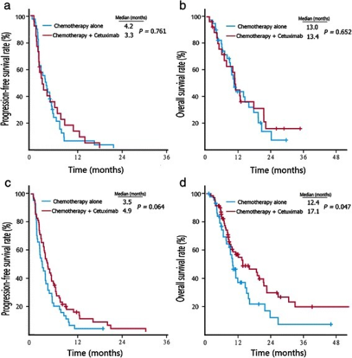 Kaplan–Meier survival estimates of metastatic colorectal cancer patients with second-line therapy. a, PFS curves of RSCC patients. b, OS curves of RSCC patients. c, PFS curves of LSCRC patients. d, OS curves of LSCRC patients