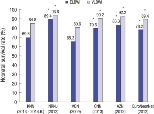 Comparison of neonatal survival rate in Korea, Japan, Europe, Canada, and Autralia-New Zealand by very-low-birth-weight infants (VLBWI) and extremely low birth weight infants (ELBWI). *P < 0.05 comparison to the KNN reference birth weight specific survival rates. KNN, Korean Neonatal Network; NRNJ, Neonatal Research Network of Japan (reference 20); NICHD, National Institute of Child Health and Human Development Neonatal Research Network (U.S., reference 11); CNN, Canadian Neonatal Network (reference 21); AZN, Australia-New Zealand Neonatal Network (reference 22); EuroNeoNet, European Neonatal Network (reference 23); ELBWI, extremely low birth weight infants; VLWBI, very-low-birth-weight infants.