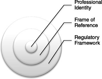 Regulatory Frameworks provides a frame of reference for professional identity