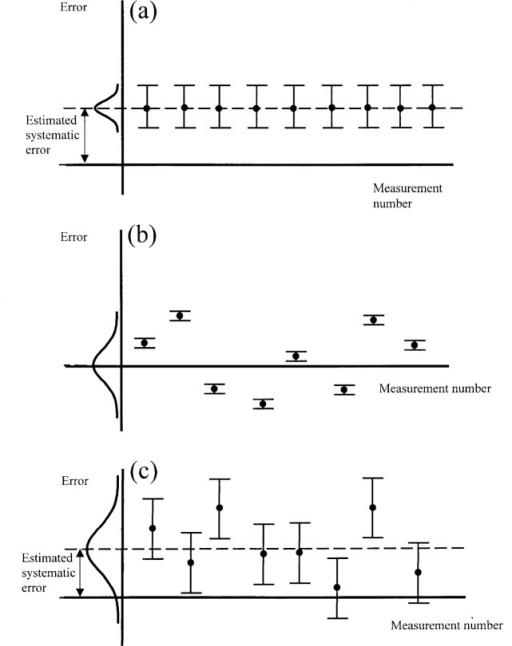 "A schematic diagram depicting the distribution of potential errors; it is assumed that the repeated measurements occurred over a sufficiently long time to include all reproducibility effects. (a) Repeated measurements with excellent reproducibility, a large estimated systematic error, and a significant uncertainty associated with the realization of the measurand as represented by the large ""uncertainty bars""; (b) repeated measurements with no estimated systematic error, small uncertainty associated with the realization of the measurand, and poor reproducibility as represented by the large spread in the data points; (c) the typical case combining estimated systematic error, uncertainty associated with realizing the measurand, and poor reproducibility."