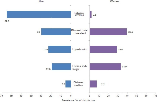 Prevalence (percentages) of selected cardiovascular risk factors in the Indonesian population. Prevalence of hypertension and overweight (BMI ≥25 kg/m2) was measured in individuals ≥18 years of age. Diabetes, smoking, and elevated total cholesterol (total serum cholesterol ≥5.2 mmol/L) were estimated for individuals ≥15 years old.