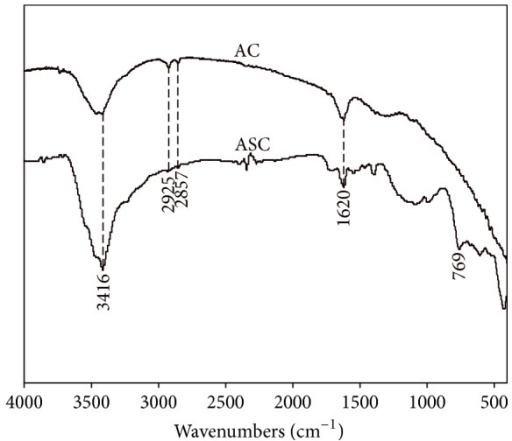 FTIR spectra of the AC and ASC.