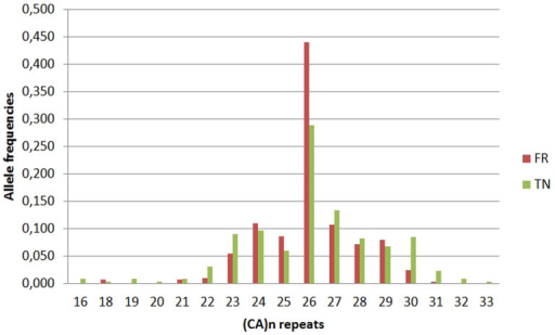 Frequency distribution of the number of (CA)n repeats in the CD40LG in the French (FR) and Tunisian (TN) populations.Allele frequencies correspond to the number of the group of test alleles divided by the total number of alleles.
