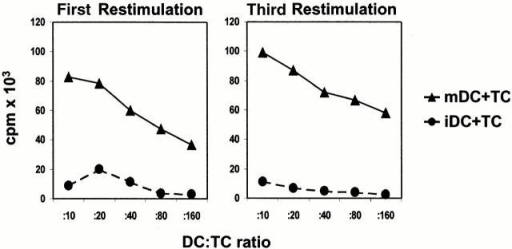 Proliferation of alloreactive CD4+ T cells induced by iDCs or mDCs. Naive CD4+ T cells purified by MACS sorting from cord blood were primed and restimulated (every week) with allogeneic iDCs or mDCs from the same donor (DC/T cell ratio of 1:10) in serum-free X-VIVO-20. Proliferation of alloreactive T cells (5 × 104/well, triplicate cultures) was determined by [3H]TdR incorporation. A representative result of four independent experiments is shown.