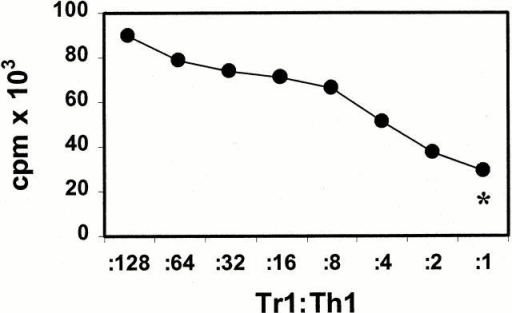 Inhibition of antigen-specific proliferation of Th1 cells after coculture with Tr1-like cells. Th1 and Tr1 cell lines were induced by repetitive stimulation of naive CD4+ T cells with allogeneic mDCs (Th1 cytokine profile) or iDCs (Tr1 cytokine profile) at DC/T cell ratios of 1:10. 7 d after the third restimulation, the Th1 cells (5 × 104 cells/well) were restimulated with mDCs (5 × 103 cells/well) in the presence of different numbers of Tr1-like cells from the same cord blood fraction induced with iDCs from the same DC donor. Proliferation of T cells was determined by [3H]TdR incorporation after 4 d of culture. *Background proliferation of Tr1-like cells plus mDCs. One of three experiments is shown.