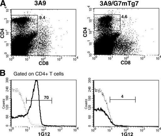Clonotype+ T cells are deleted in 3A9/G7mTg7 mice. Splenocytes from 3A9 and 3A9/G7mTg7 mice were analyzed by flow cytometry using CD4-PE, CD8-FITC, and 3A9-specific clonotypic antibody 1G12. Dot plot represents CD4 and CD8 expression. Clonotype expression of gated CD4+ T cells are presented in the histograms as solid lines. Background staining of clonotype antibody of transgene-negative mouse is indicated by the dotted lines.