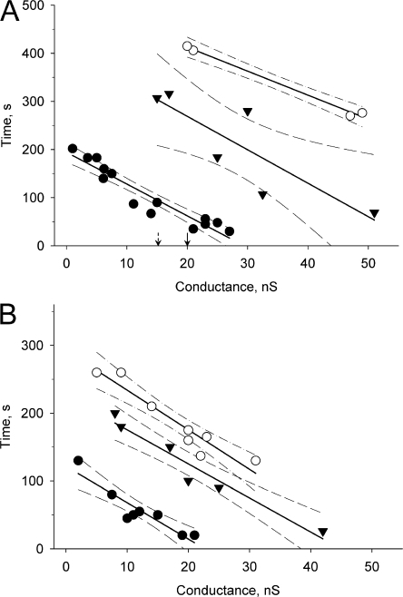 Plots of the SpIH activation time versus junctional conductance for Cx43 (•), Cx26 (▾), and Cx40 (○) in the absence (A) and presence (B) of phosphodiesterase (IBMX) and adenylate cyclase inhibitors (2',5′ dideoxyadenosine). The SpIH activation times were reduced in IBMX and 2'5′dideoxyadenosine-treated cells and were reciprocally proportional to junctional conductance. The solid lines correspond to the first order regression and the dashed lines are the 95% confidence intervals. The arrows pointing to 15 and 20 nS indicate the threshold for detection of cAMP in recipient cell for Cx26 and Cx40, respectively.