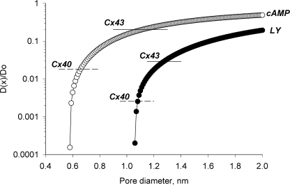 Levitt model plotting D(x)/Do versus pore diameter for cAMP (○) and LY (•), where D(x) is the diffusion coefficient for a solute within the channel and Do is the equivalent within the cytoplasm. D(x)/Do is assumed to be approximated by the calculated flux ratios for cAMP/K+ and LY/K+. The continuous and dashed lines represent cAMP/K and LY/K+ ratios for Cx43 and Cx40, respectively.