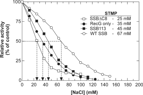 Stabilization of RecG on ssDNA by SSB requires the C-terminus of SSB. Reactions were conducted as described in Materials and methods section. To obtain the STMP the resulting rates of ATP hydrolysis at each concentration of NaCl were calculated during each phase of the assay following addition of NaCl, and expressed as a percent of the reaction rate in the absence of added NaCl. The dashed lines indicate the STMP for each reaction. Only a single salt titration is shown for each reaction condition. The error from independent experiments is ±3 mM. (Filled circle), RecG only; (open circle), RecG + wild-type SSB; (open square), RecG + SSBΔC8 and (filled square), RecG + SSB113.