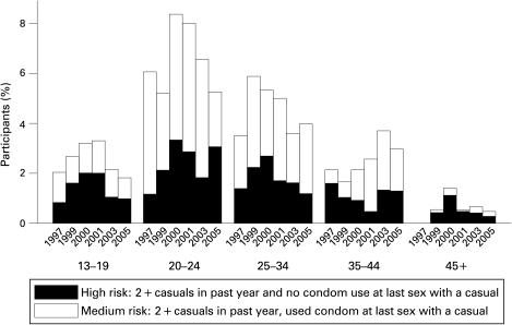 Risk taking behaviour by survey year and age (combining casual partners and condom use).
