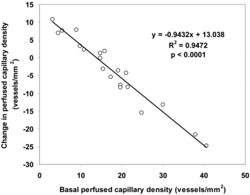 Relationship between the changes of perfused capillary density, when mean arterial pressure (MAP) was increased from the baseline to a MAP of 85 mmHg, with the basal perfused capillary density at a MAP of 65 mmHg.