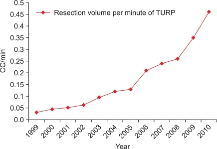 The resection volume per minute of TURP. TURP: transurethral resection of prostate.
