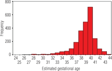 Distribution of all deliveries by estimated gestational age.