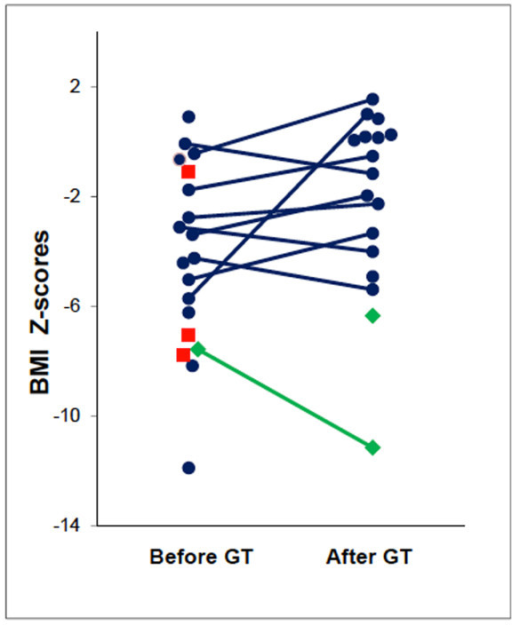 BMI Z-scores before and after GT placement. Blue circles represent individual patients who tolerated GT placement and used GT's. Green diamonds represent the two patients who tolerated GT placement but did not use their feeding tubes. Red squares represent the three patients with early mortality. Percentile BMI Z-score is based on NHANES normal values for age and gender. For patients older than 20 years, percentile BMI Z-scores were based upon NHANES normal values for the age of 19 years 11 months and gender. Source for BMI calculations: http://statcoder.com/