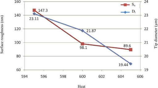 The effect of heat on tip diameter and average surface roughness. The heat is controlled by the level of electrical current supplied to the filament. The unit of heat is milliamp. Useful changes in heat are 5 units or more to see an effect. By increasing the heat, both of the Sa and Dt decreases.