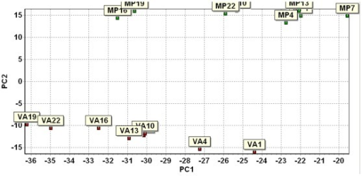 Plot showing the grouping of Mp313E and Va35 samples in the qRT-PCR study by principal component analysis.Notice the Mp313E and Va35 samples were grouped into two distinct groups. It indicated the criteria used for candidate gene selection from the microarray data were effective in reflecting host plant specific responses to the fungal infection.