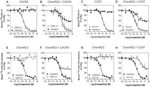 Competition binding assays in cells co-expressing ChemR23 and CCR7 or CXCR4.Competition binding assays were performed on cells expressing CXCR4 (A), CCR7 (C) or ChemR23 only (E and G), and on cells co-expressing ChemR23 and CXCR4 (B and F), or ChemR23 and CCR7 (D and H). Cells were incubated with 0.1 nM 125I-CXCL12 (A and B), 125I-CCL19 (C and D) or 125I-[145–157]-chemerin (E–H), as tracers and increasing concentrations of unlabelled chemerin (•), CCL19 (□) or CXCL12 (○) as competitors. After one hour incubation, unbound tracers were separated by filtration and filters washed twice before counting. The data were normalized for nonspecific binding (0%) in the presence of 300 nM of competitor, and specific binding in the absence of competitor (100%). All points were run in triplicates (error bars indicate S.E.M.). The displayed data are representative of two independent experiments.