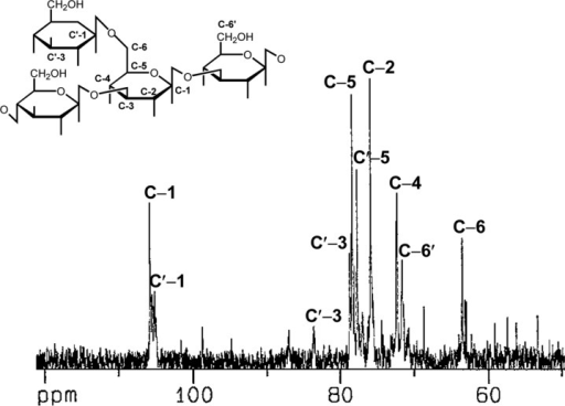 13C-NMR spectrum at 125MHz and a supposed structure of the polysaccharide isolated from the hot water extract of A. blasiliensis fruiting body at 25℃ in D2O.