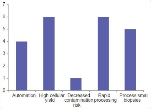 For laboratories using the Cellient system, this graph shows the driving reasons for purchasing the system to prepare cell blocks