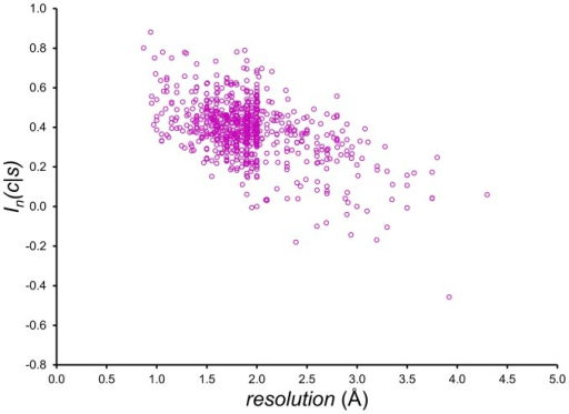 Dependence of mutual information score In(c/s) on crystallographic resolution.For each of the 740 protein chains in the BLC-NEW data set, the score In(c/s), derived from BLCLUST KBPs, is computed using Eq.(9) and plotted against the crystallographic resolution (in Ångstroms) of its experimental structure. A generalized correlation can be observed in this initial study. High-resolution structures are expected to contain phi-psi angles in the normal regions of the Ramachandran space, which are highly populated and should produce high mutual information scores. Conversely, lower resolution structures may contain a number of unnatural phi-psi angles that are penalized by the In(c/s) function. This initial exploration points to the possibility of using triplet PDFs in structure validation and model refinement.