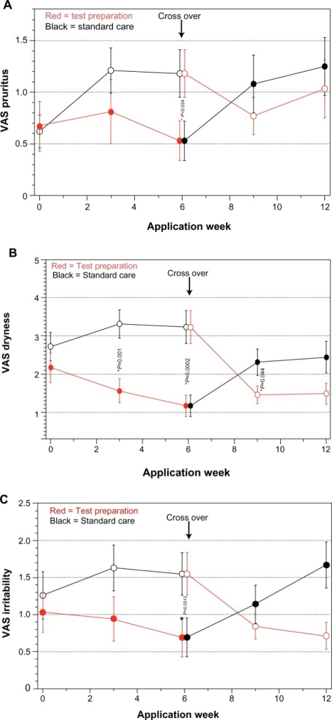 VAS: comparison of both groups over application time.Notes: (A) Pruritus, (B) skin dryness, (C) irritability. Standard care/test preparation group n=48; test preparation/standard care group n=46. *Statistical significant difference between the groups, analysis of variance (P≤0.05).Abbreviation: VAS, visual analog scale.