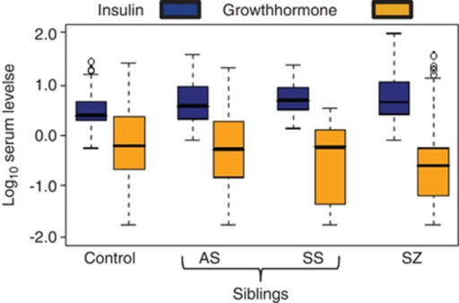 Boxplots showing altered levels of insulin and growth hormone in schizophrenia patients and siblings compared with controls. Serum concentrations of insulin (blue) and growth hormone (GH, yellow) were determined using multiplexed immunoassays for control, asymptomatic siblings (AS), symptomatic siblings (SS) and schizophrenia patients (SZ). The levels of insulin in controls were 4.3±5.0 μIU ml−1 and those for growth hormone were 3.7±6.3 ng ml−1. All values were log10 transformed to account for unequal distribution of the data. Bold horizontal bars reflect median protein levels.