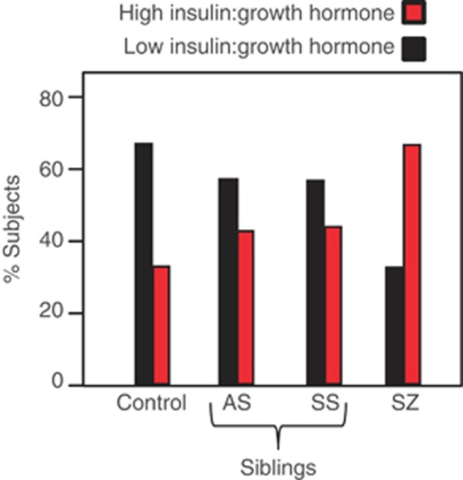 Histograms showing higher insulin/growth hormone ratios in schizophrenia patients and siblings compared with controls. Proportion of patients with high (red) and low (black) insulin/growth hormone ratios. The high and low categories were defined as subjects with higher and lower insulin:growth hormone ratios compared with the median insulin:growth hormone ratio (9.8 μIU ng−1), respectively.