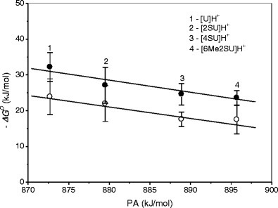 Correlation between hydration free energy, –ΔGo, at 298 K and corresponding proton affinity, PA, of uracil and thiouracils for the first (●) and second (○) water molecule. For 2SU, 4SU, and 6Me2SU, the PA values are taken from Reference [18]; for U from Reference [44]; see Table 1
