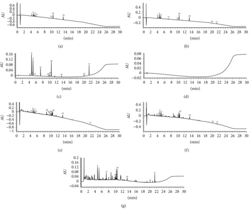 UPLC-DAD chromatograms of standard solution of 210 nm (a), 225 nm (b), 254 nm (c), negative sample solution (d), and sample solution of 210 nm (e), 225 nm (f), and 254 nm (g).