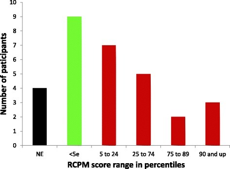 RCPM percentile score range distribution for the 30 autistic participants.NE = non-evaluable.