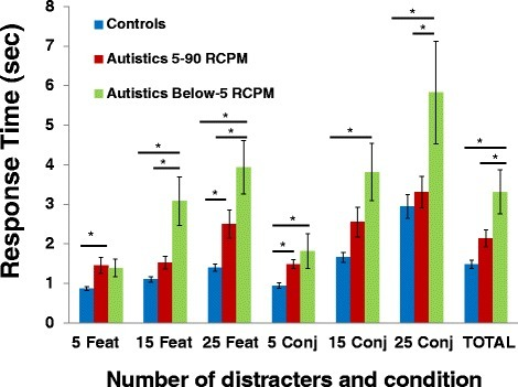 Mean visual search response times. Results shown are for the below-5 RCPM autistic subgroup (N = 9), the 5-90 RCPM autistic subgroup (N = 17), and typical control group (N = 27), for each condition (5, 15, and 25 distracters; feature and conjunctive) and the total for all trials. Asterisk represents P < 0.01.